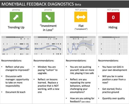 Feedback Diagnostics