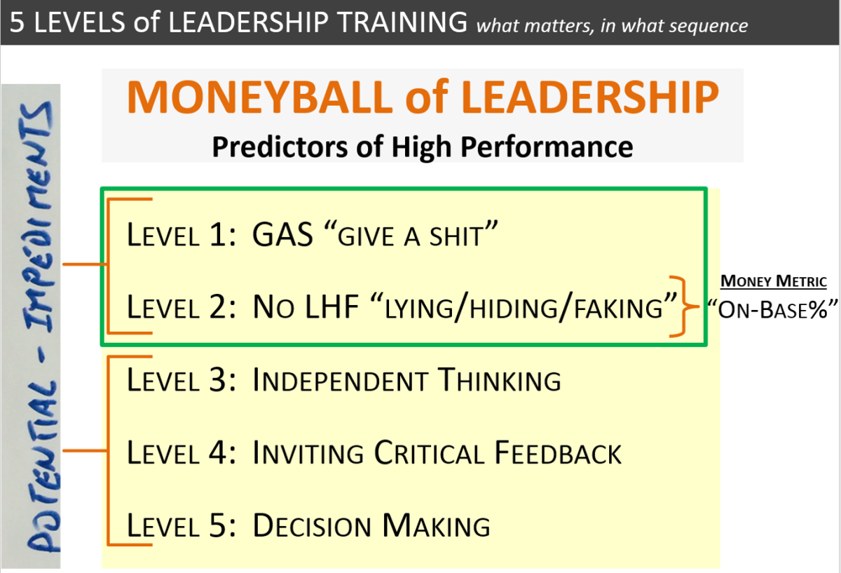Moneyball of Leadership: Predictors of High Performance Cultures