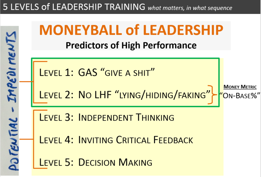 moneyball of leadership